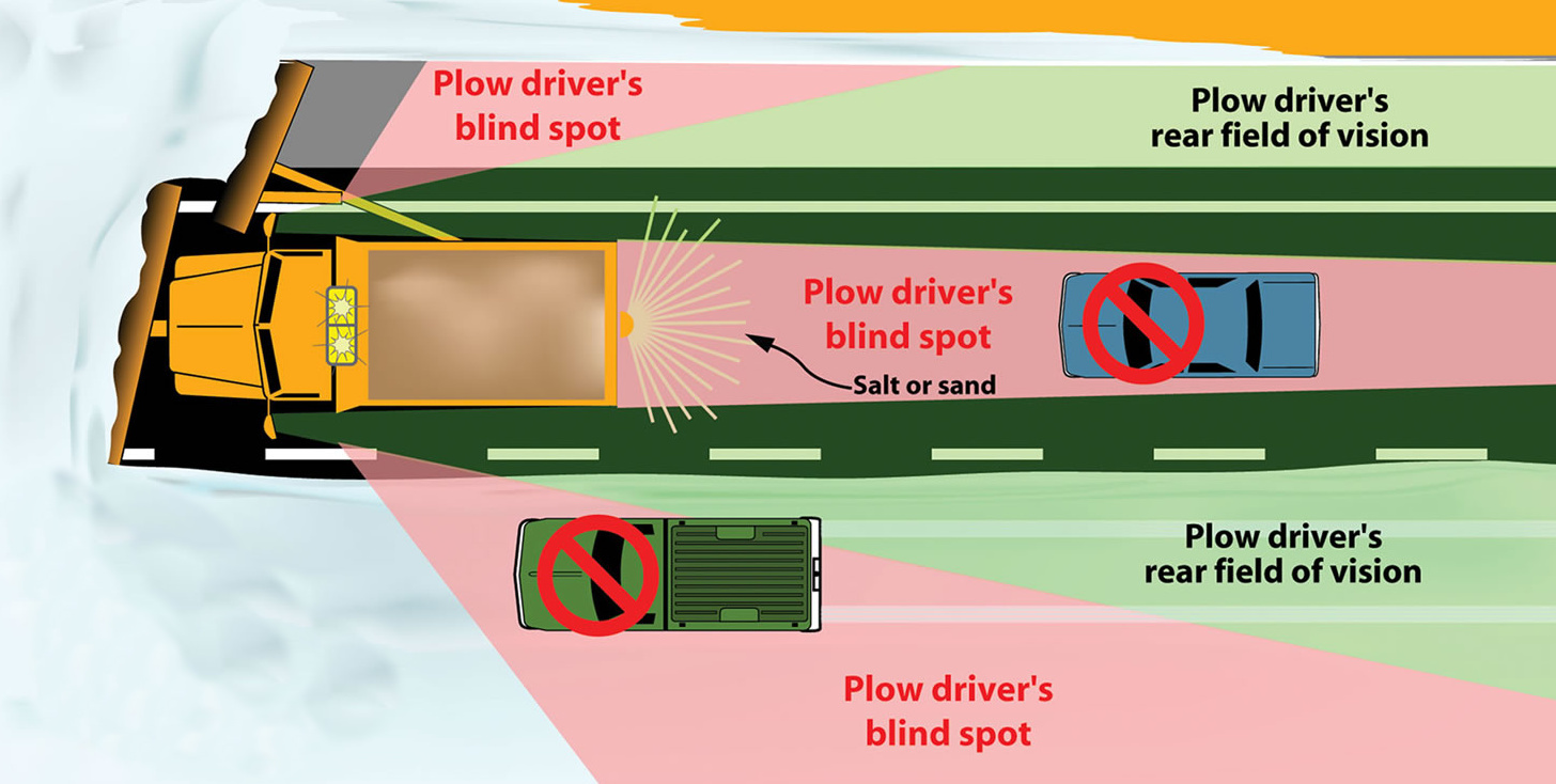 Snowplow Blind Spots